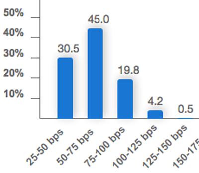 Rate-Hike-Fed-Odds