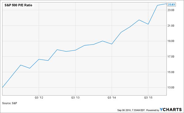 SPY-Price-Earnings-5yr-Chart