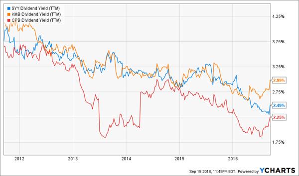 SYY-KMB-CPB-Yield-Crisis