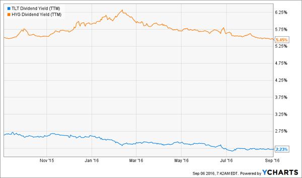 TLT-HYG-1yr-Yield-Charts
