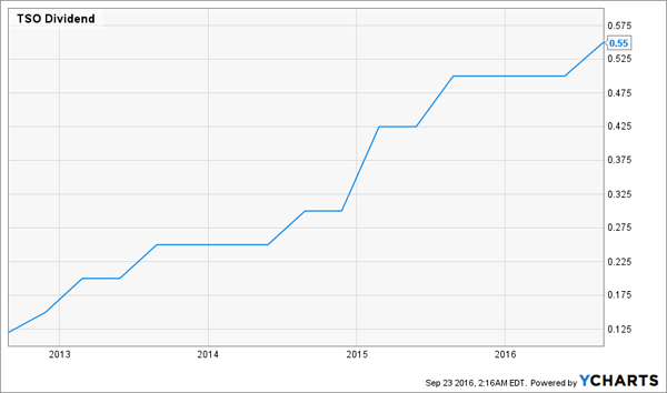 TSO-Dividend-Growth-Chart