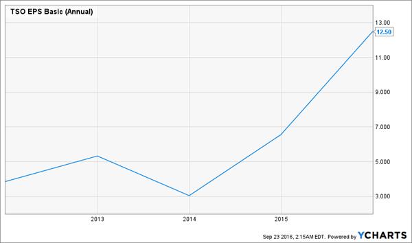 TSO-EPS-Chart