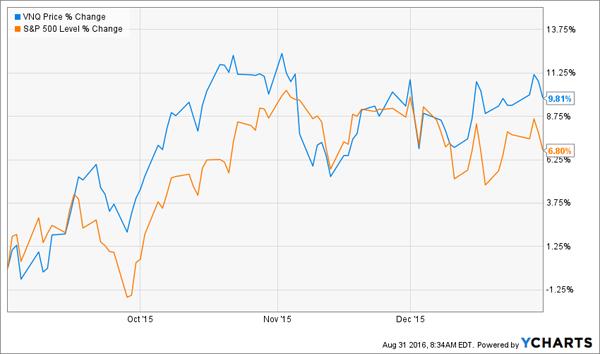 VNQ-2015-Price-Chart