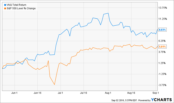VNQ-3m-Price-Chart