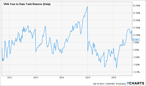 VNQ-5yr-YTD-Total-Returns