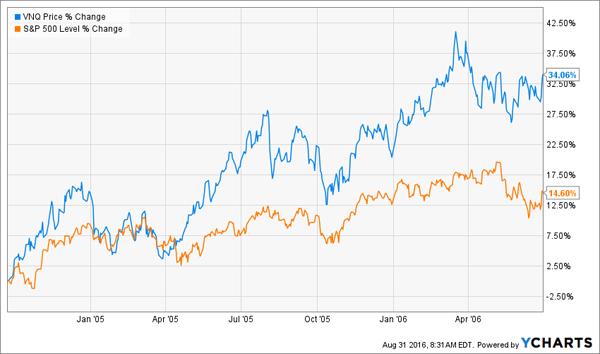 VNQ-SPY-2004-2006-Price-Chart