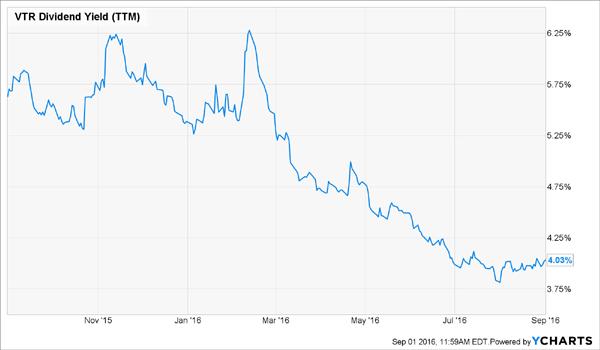 VTR-1yr-Yield-Chart