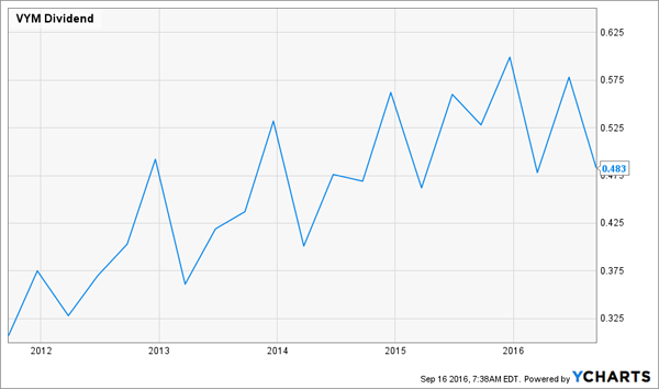 VYM-Growing-Dividend-History
