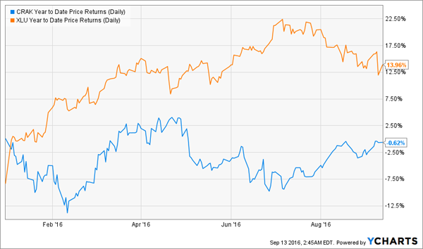 XLU-CRAK=Price-Chart-YTD