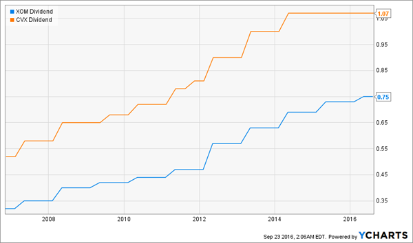 XOM-CVX-Dividend-History-Chart