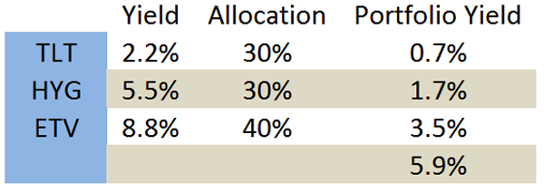 Yield-Chart-TLT-HYG-ETV