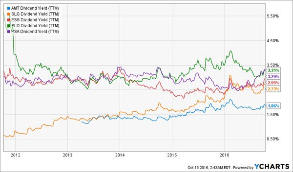 AMT-SLG-ESS-PLD-PSA-Dividend-Yield-Chart