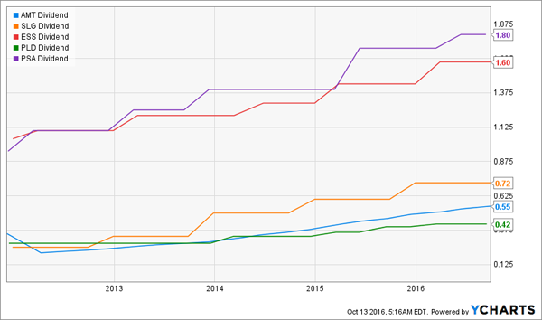 AMT-SLG-ESS-PLD-PSA-Total-Dividend-Chart