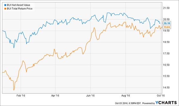 BUI-Chart-YTD-NAV-Price
