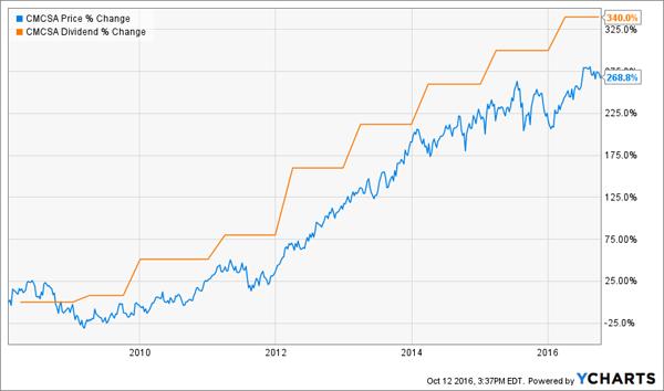 CMCSA-Pirce-Dividend-Chart