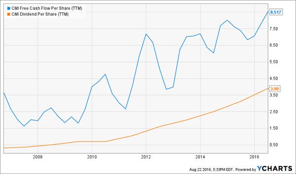 CMI-Cash-Flow-Dividend-Chart