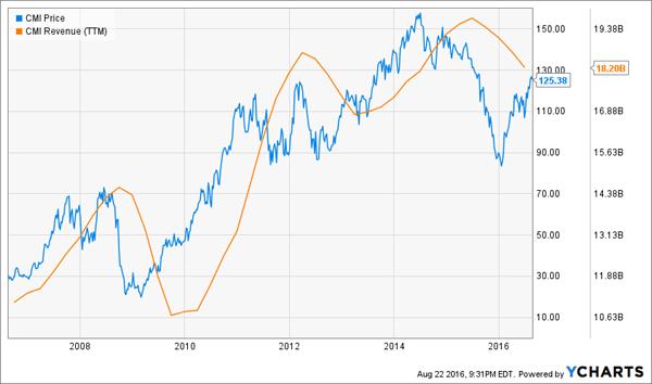 CMI-Price-Revenue-Chart-new
