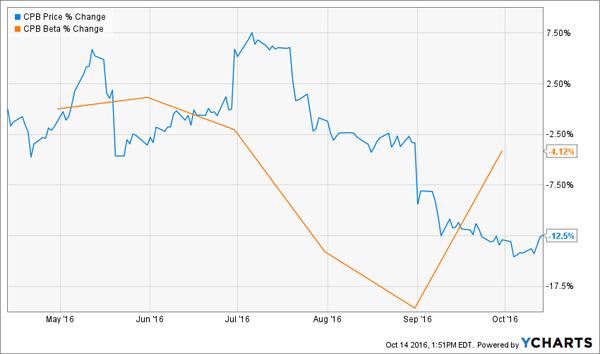 CPB-6m-Price-Chart
