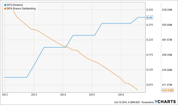 DFS-Shares-Outstanding-Dividend-Chart