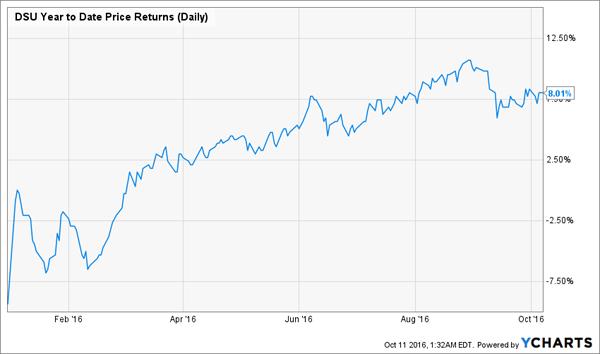 DSU-Price-Chart-YTD