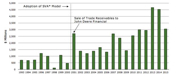 Deere-Improving-Cash-Flow-Chart