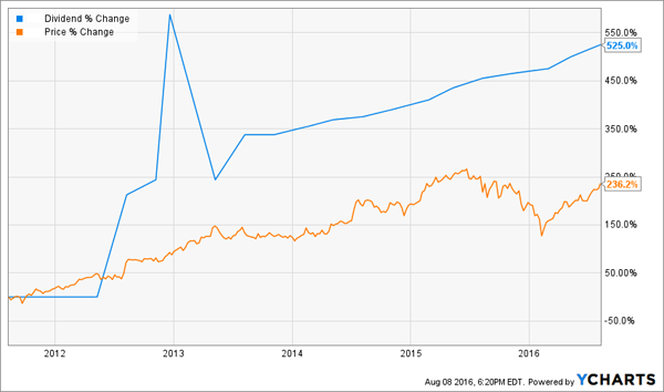 Dividend-Growth-285-Percent