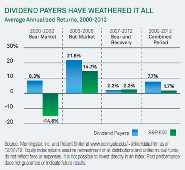 Dividend-Payers-Have-Weathered-It-All