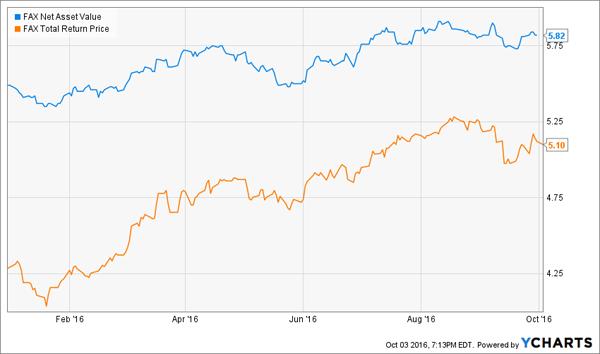 FAX-Chart-YTD-NAV-Price