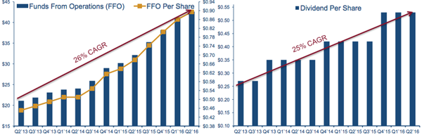 FFO-Dividend-Growth-Chart