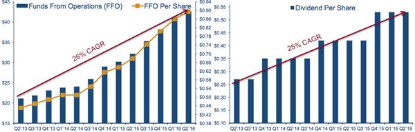 FFO-Dividend-Growth-Chart