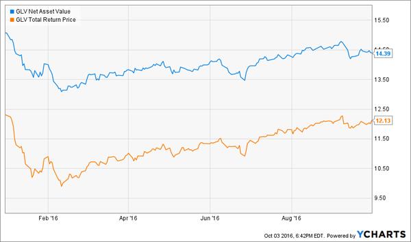 GLV-Chart-YTD-NAV-Price