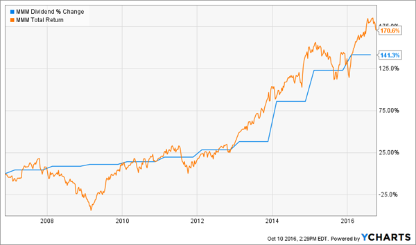 MMM-Dividend-Total-Return-Chart