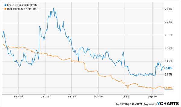 MUB-1yr-Yield-Chart-SDY