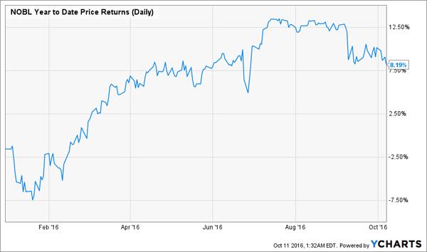 NOBL-Price-Chart-YTD