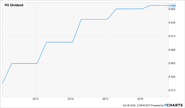 PG-Weak-Dividend-Growth-Chart