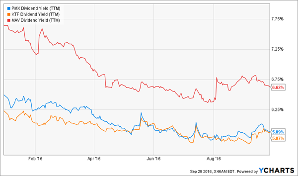 PMX-KTF-MAV-Tax-Free-Yield-Chart