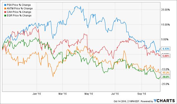 PSA-ANTM-CAH-EQR-1yr-Price-Chart