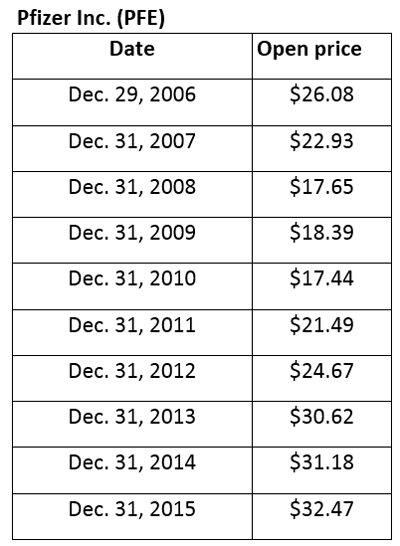 Pfizer-Closing-Price-Table