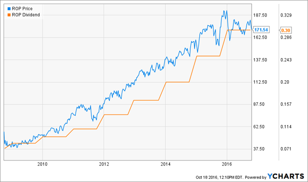 ROP-Price-Dividend-Chart