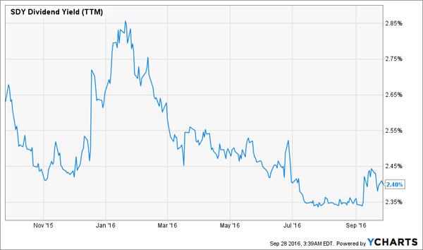SDY-Shrinking-Yield-Chart