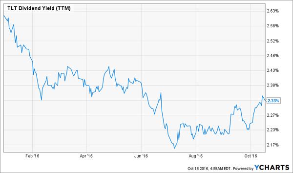 TLT-Dividend-Yield-YTD-Chart