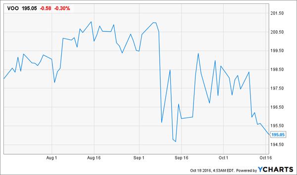 VOO-3m-Price-Chart