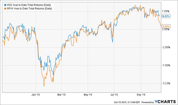 VOO-SPXX-YTD-Price-Chart