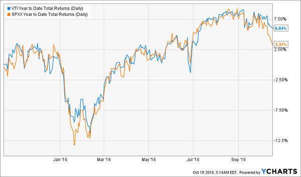 VTI-SPXX-YTD-Price-Chart