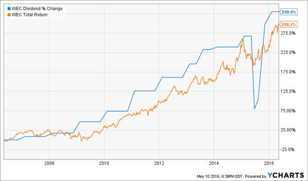 WEC-Total-Return-Dividend-Change-Chart