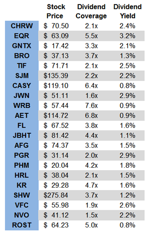 Yield-Dividend-Coverage-Table