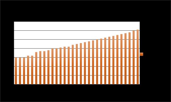17-quarters-dividend-raises