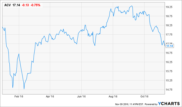 ACV-Price-Chart-YTD