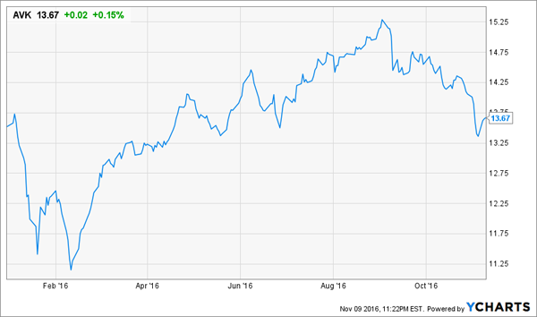 AVK-Price-Chart-YTD