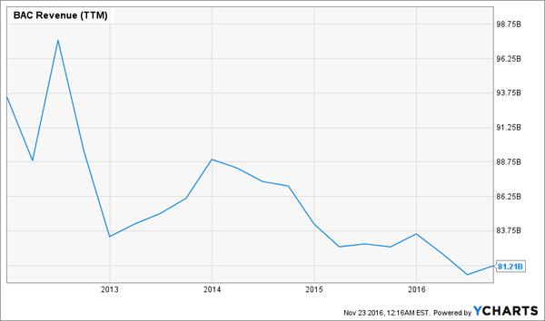 BAC-5yr-Revenue-Chart